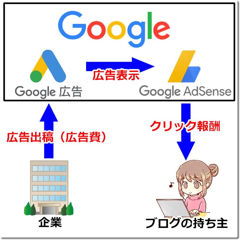 アドセンスとGoogle広告の関係図