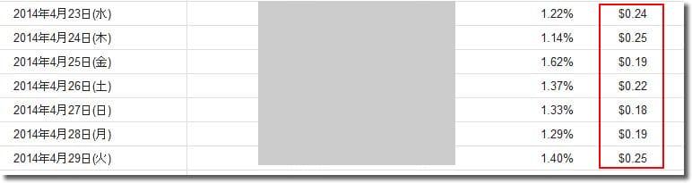 ロングレンジキーワードブログのクリック単価