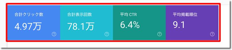 「平均CRT」「平均掲載順位」をクリック